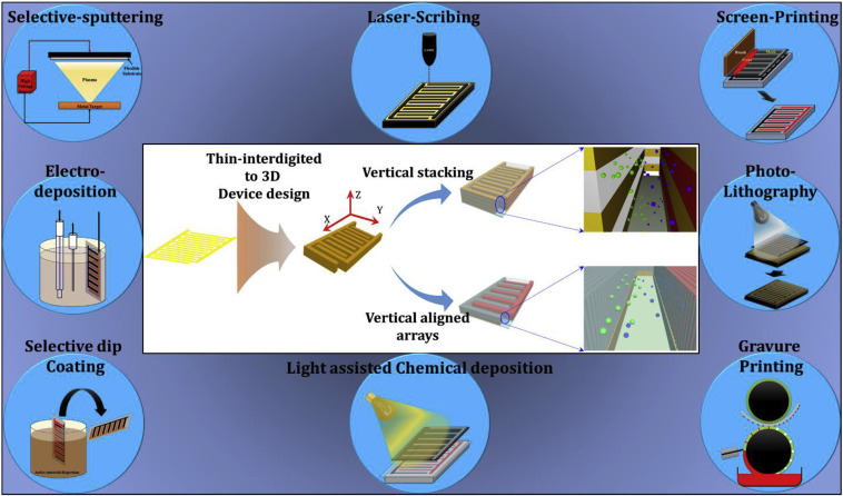 Hybridization design of materials and devices for flexible