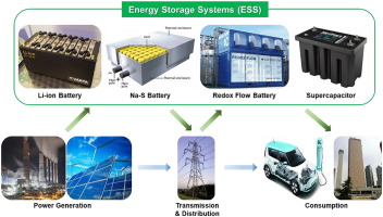 A perspective on R&D status of energy storage systems in