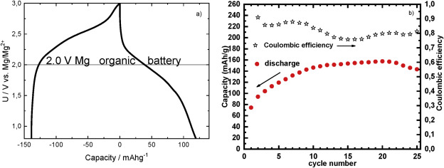 Multivalent rechargeable batteries - ScienceDirect