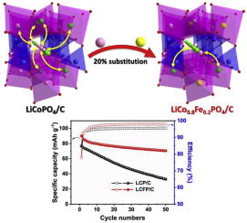 Investigation of the Li–Co antisite exchange in Fe-substituted