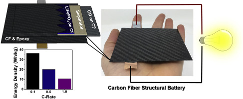 Carbon Fiber Reinforced Structural Lithium-Ion Battery Composite