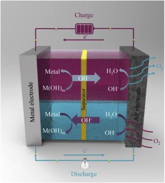 Aqueous Metal Air Batteries Fundamentals And Applications