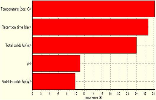 Data on optimization of bioconversion of fruit rind of Telfairia