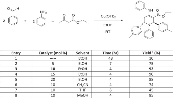 One pot multicomponent synthesis of highly functionalized