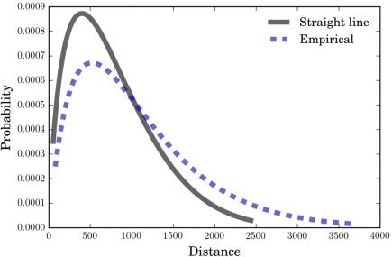 Determination of the complexity of distance weights in