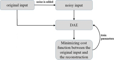 Convolutional auto-encoder for image denoising of ultra-low
