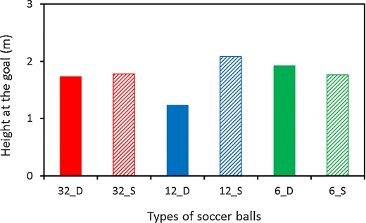 Aerodynamic effects of dimples on soccer ball surfaces - ScienceDirect
