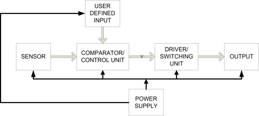 Design and simulation of an automatic room heater control system