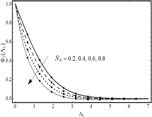 Nonlinear Convective Stratified Flow Of Maxwell Nanofluid With