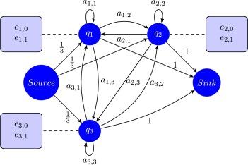 A novel algorithm for parameter estimation of Hidden Markov