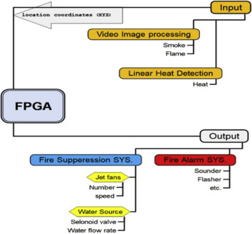 A New Tunnel Fire Detection And Suppression System Based On Camera Image Processing And Water Mist Jet Fans Sciencedirect