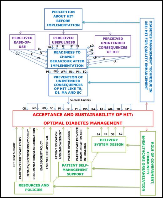 Health Information Technology Acceptance Framework For Diabetes Management Sciencedirect