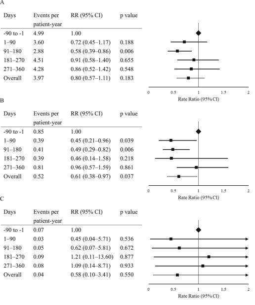 Efficacy and safety of switching to insulin glargine 300 U