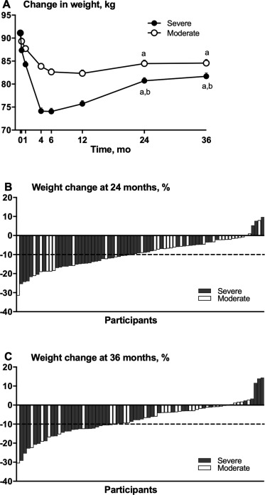 3 Year Effect Of Weight Loss Via Severe Versus Moderate Energy Restriction On Body Composition Among Postmenopausal Women With Obesity The Tempo Diet Trial Sciencedirect