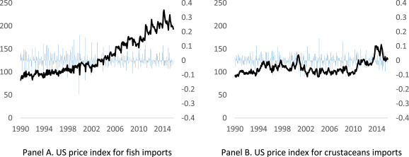 Volatility spillover in seafood markets - ScienceDirect