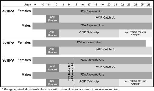 Human papillomavirus vaccine age, Associated Data