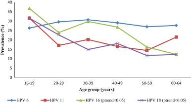 Seroprevalence of HPV 6, 11, 16 and 18 and correlates of