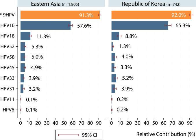 human papillomavirus in korean)