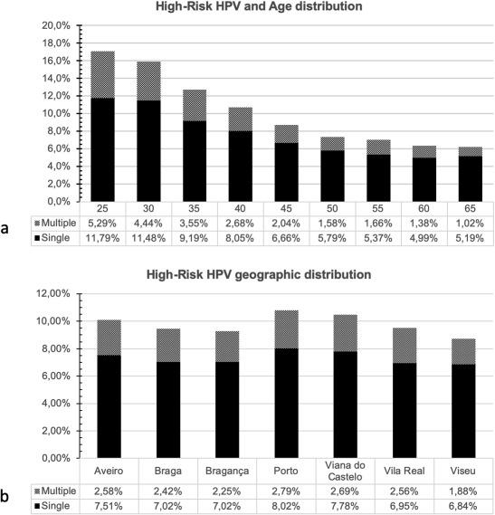 hpv high risk genotypes)