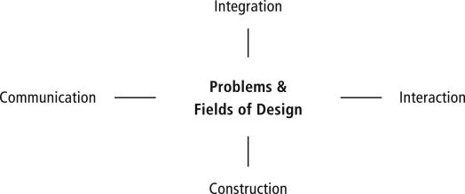 emergence of management thought
