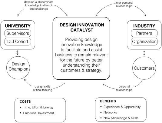 Design Innovation Catalysts Education And Impact Sciencedirect