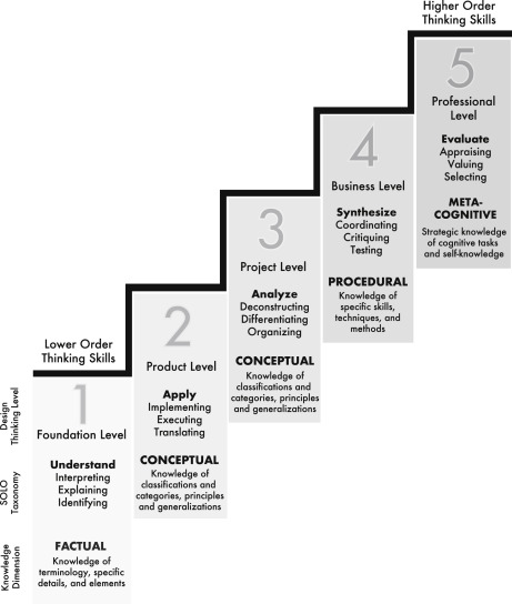 Design Thinking Education A Comparison Of Massive Open Online Courses Sciencedirect