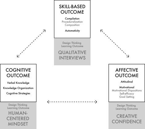 Design Thinking Education A Comparison Of Massive Open