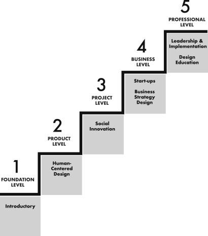 Design Thinking Education: A Comparison of Massive Open Online