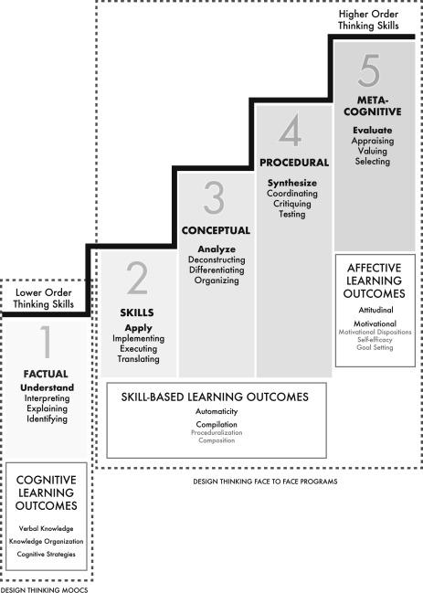 Design Thinking Education: A Comparison of Massive Open