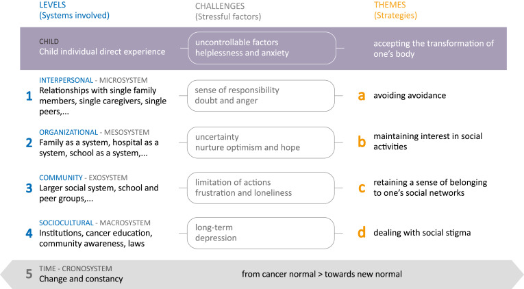 Reconfiguring a New Normal: A Socio-Ecological Perspective for