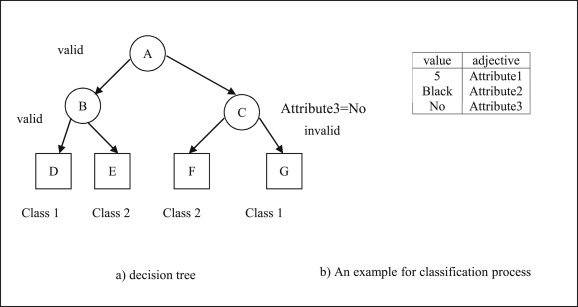 Proposed efficient algorithm to filter spam using machine