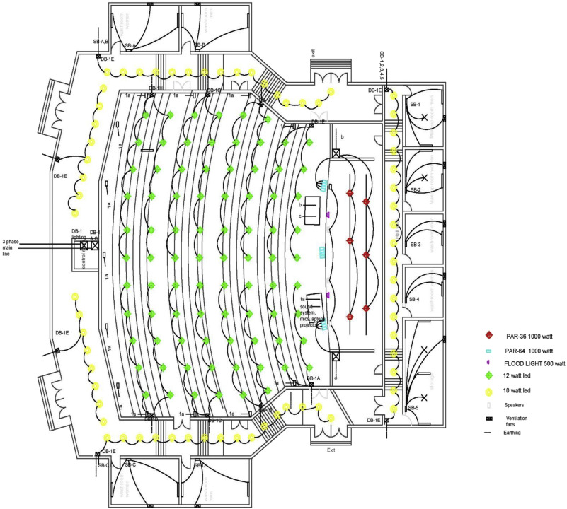 Process of designing efficient, emission free HVAC systems with its