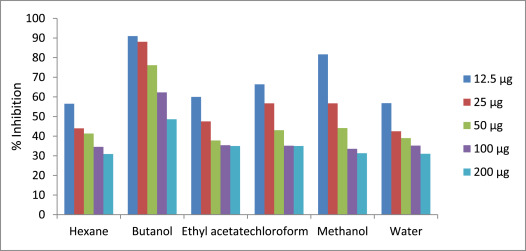 Biological activities of different neem leaf crude extracts used