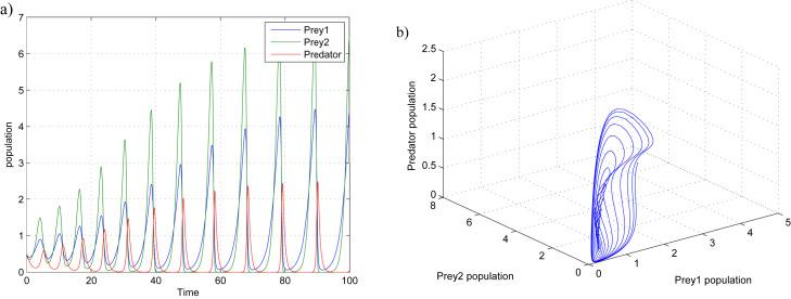 Predator Prey Model Matlab