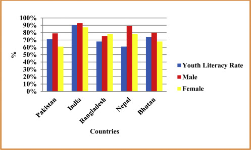 The Province Wise Literacy Rate In Pakistan And Its Impact On The