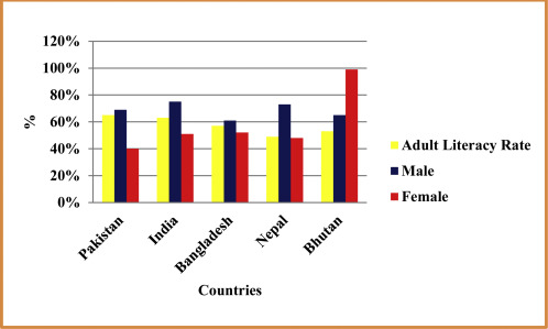 The provincewise literacy rate in Pakistan and its impact on the