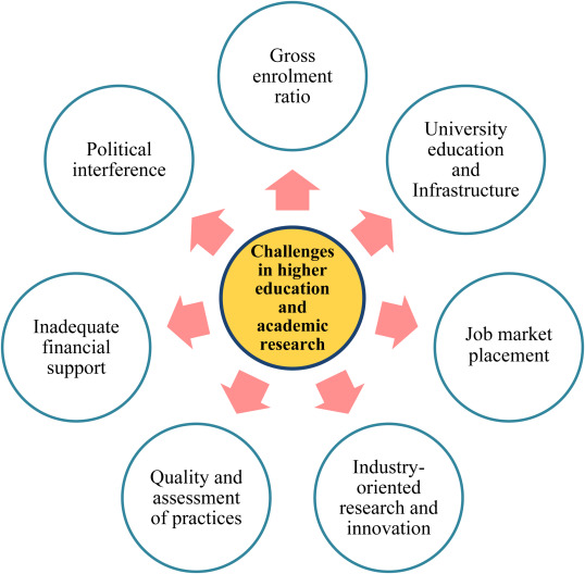 Higher education, high-impact research, and world university