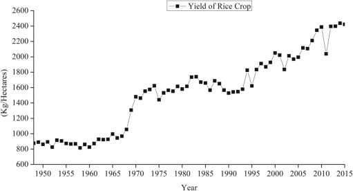 Economic perspectives of major field crops of Pakistan: An empirical