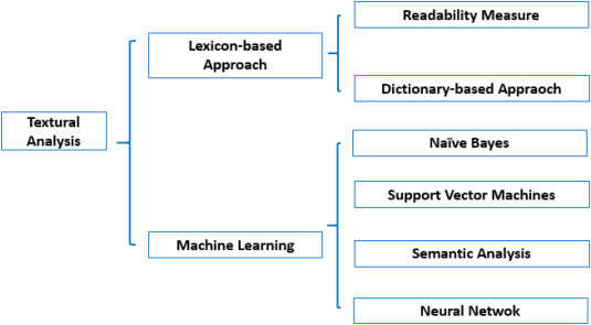 Textual analysis and machine leaning: Crack unstructured