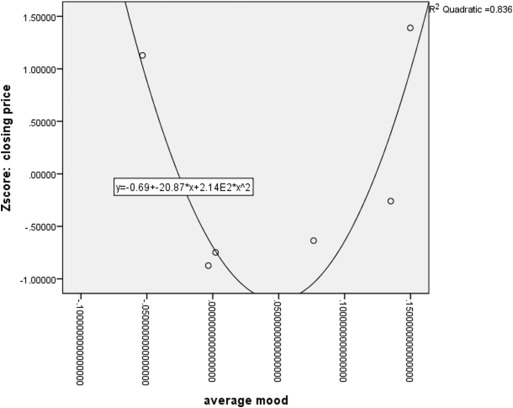 5e87a736e Twitter as a tool for forecasting stock market movements: A short ...