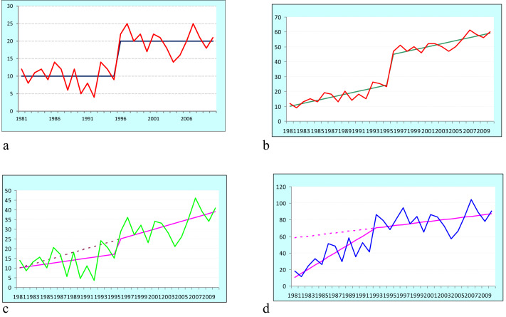 Selecting appropriate methodological framework for time series data
