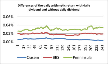 Effect Of Daily Dividend On Arithmetic And Logarithmic Return