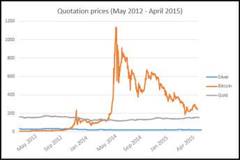 Bitcoin: valore in tempo reale e grafico aggiornato | fattorialeginestre.it