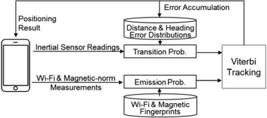 A sensor fusion method for Wi-Fi-based indoor positioning