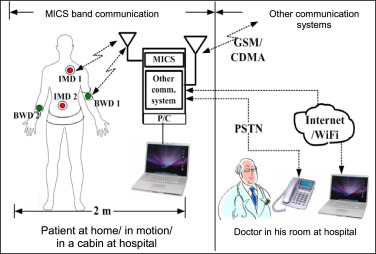 Review of Medical Implant Communication System (MICS) band