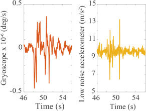 Gyroscope vs  accelerometer measurements of motion from