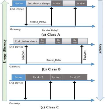 A survey on LPWA technology: LoRa and NB-IoT - ScienceDirect