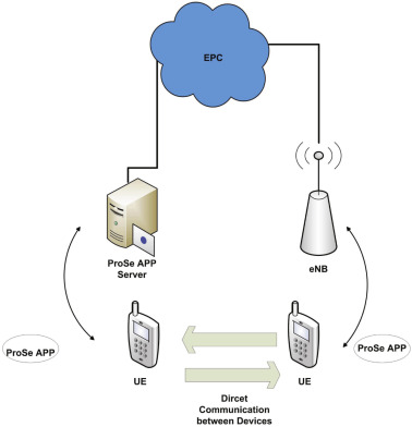 An overview of device-to-device communication in cellular