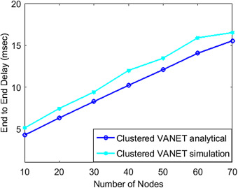 Analytical model for clustered vehicular ad hoc network