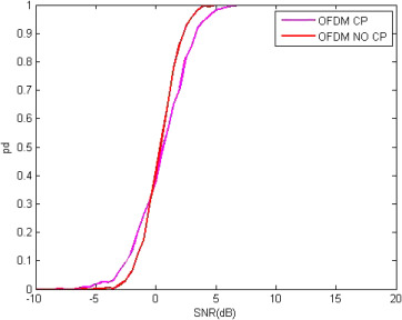 OFDM system with cyclostationary feature detection spectrum